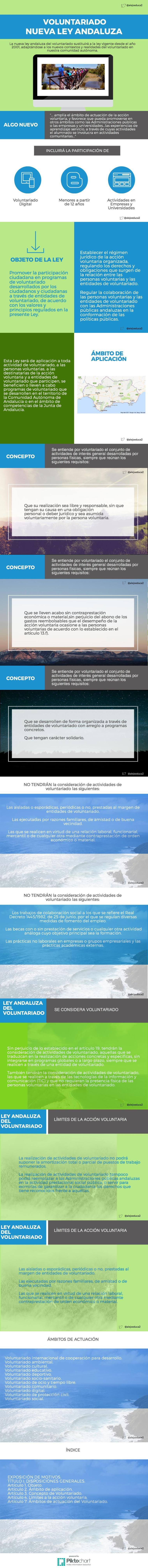 resumen1 ley andaluza del voluntariado @alejoeduca2